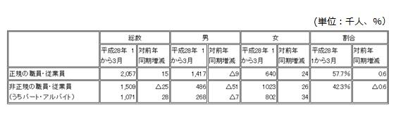 (図2)大阪府の労働力調査(大阪府調べ H28年1月~3月)     出展:http://www.pref.osaka.lg.jp/toukei/roucho/index.html  ●女性の就業者数:186万9千人(前年同期比 +5万6千人 3.1%増) ●雇用形態別の雇用者